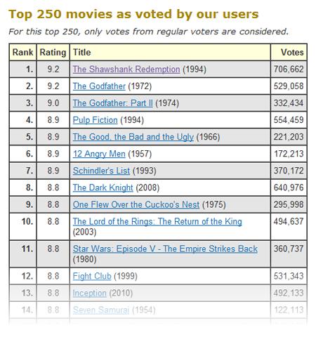 top 250 imdb