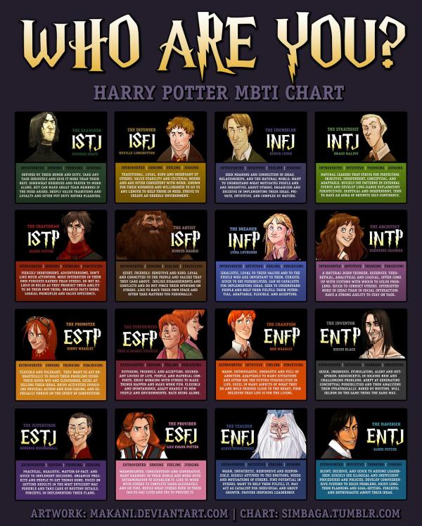Who are mbti are you