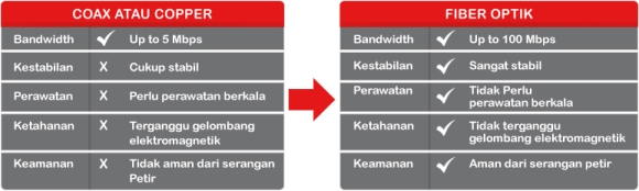 internet-on-fiber-tabel